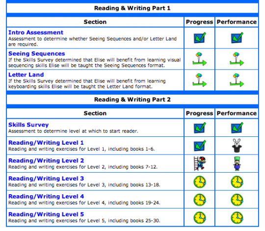 Learning with Reading Kingdom - report card
