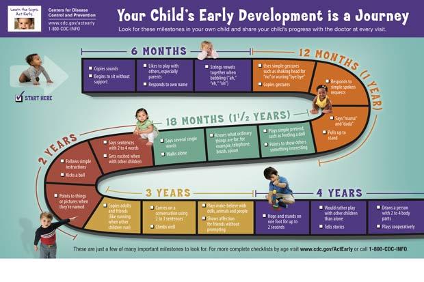 Child's Toddler Milestones